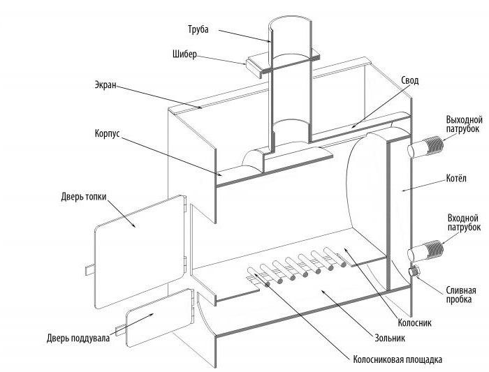 схемы металлических печей для бани