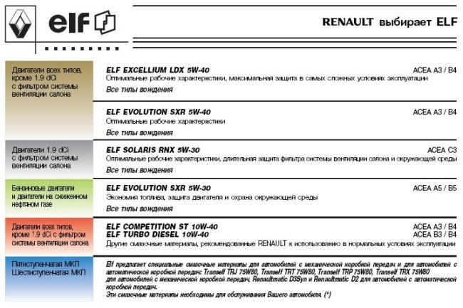 Рекомендации фирмы Renault