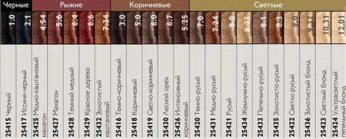 Краска для волос Орифлейм отзывы палитра