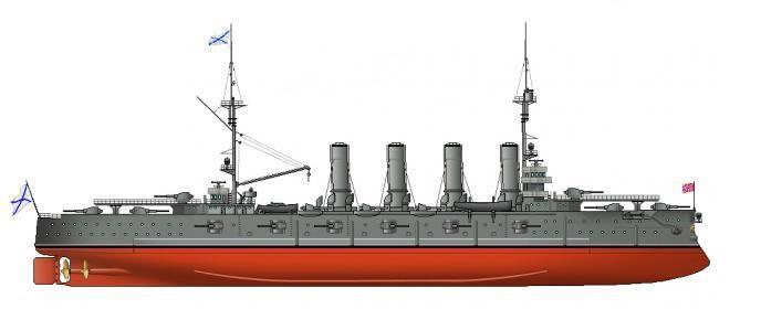 броненосный крейсер россия
