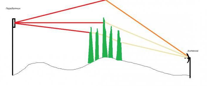 тв антенны для дачи с усилителем