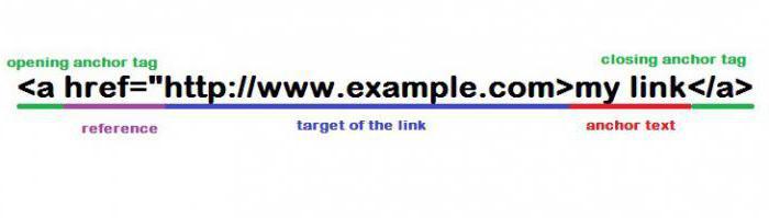 создать ссылки страницы html