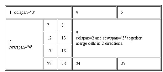 теги html таблица
