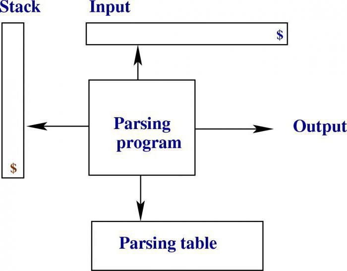 парсинг инстаграм программа