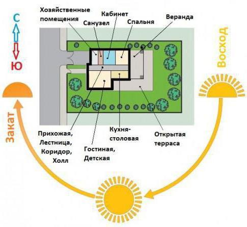 расположение дома на участке по сторонам света
