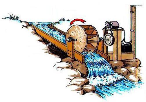 мини гидроэлектростанция для частного дома