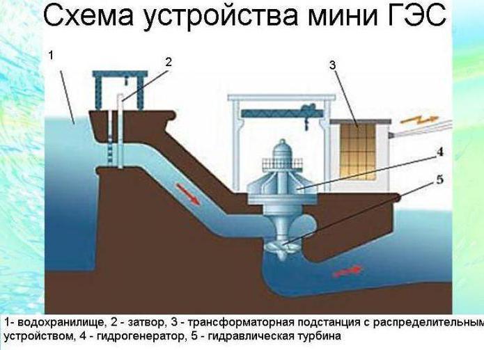 схема мини гидроэлектростанции