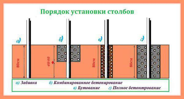 Картинки (Картинки: Забор для дачи в Перми - ограждения для дома от Мега-Ресурс)