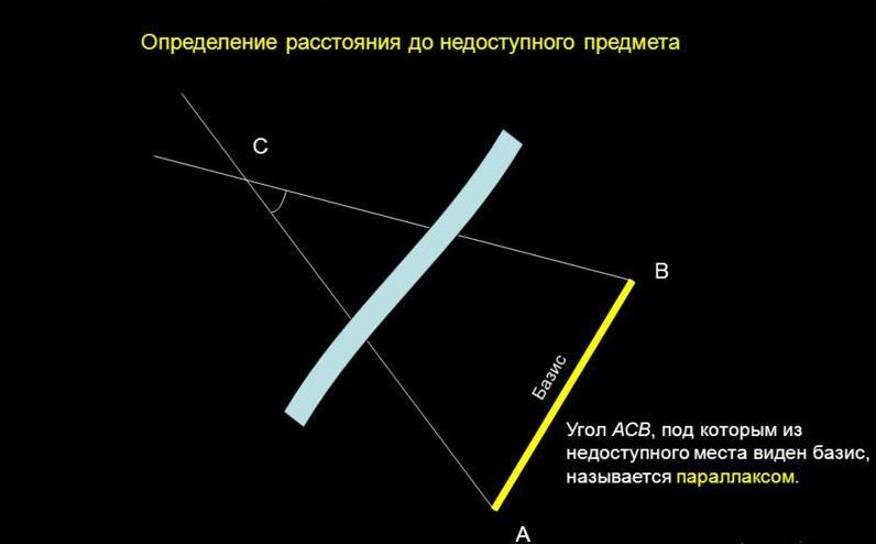 базис это в астрономии