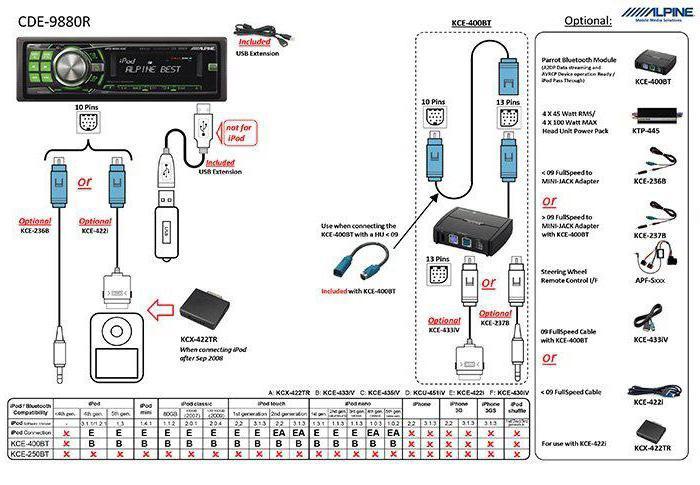 Автомагнитола Alpine CDE-9880R: инструкция, описание, схема и отзывы