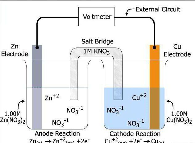 первые источники тока химические источники