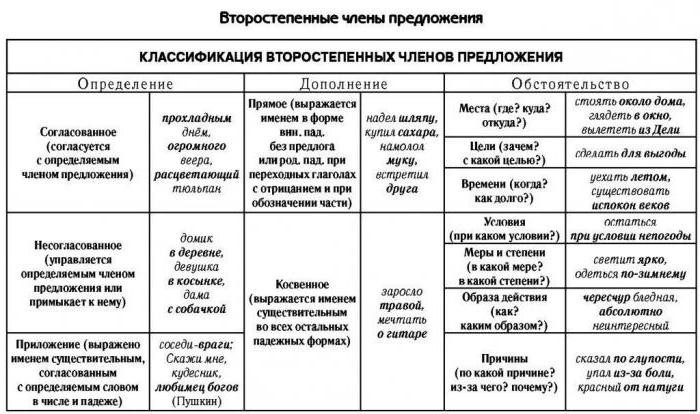 Член предложения приложение по русскому языку