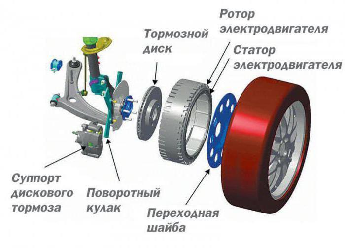 дуюнов мотор колесо своими руками