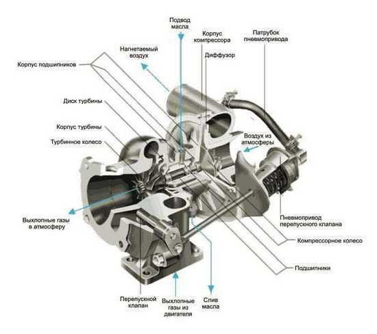 ремонт турбины своими руками фольксваген
