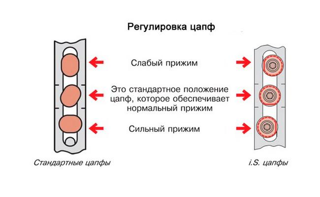 Trunnion adjustment of plastic windows
