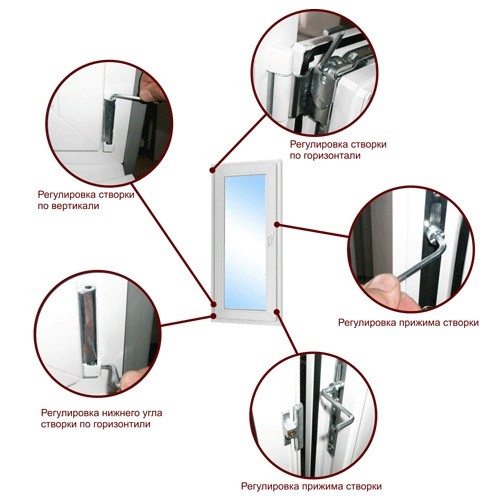 Adjustment of fittings on plastic windows