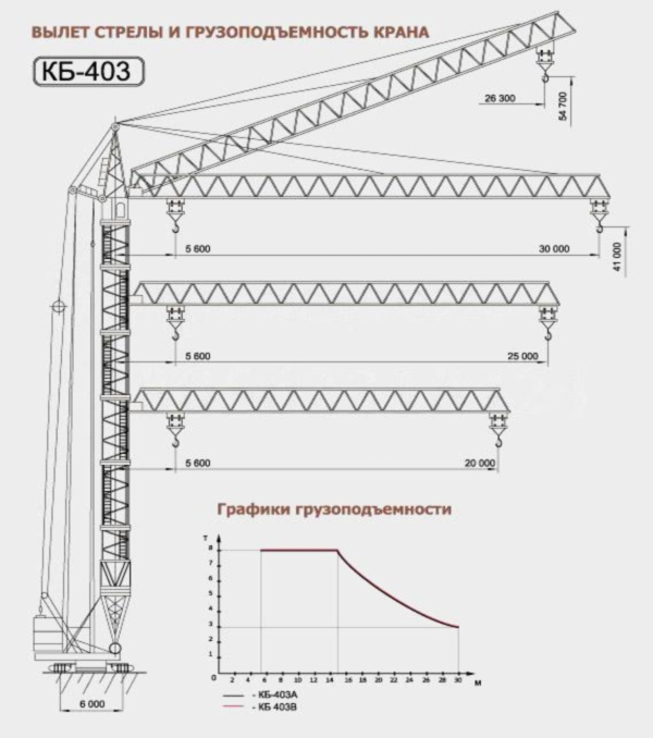 График грузоподъемности КБ-403