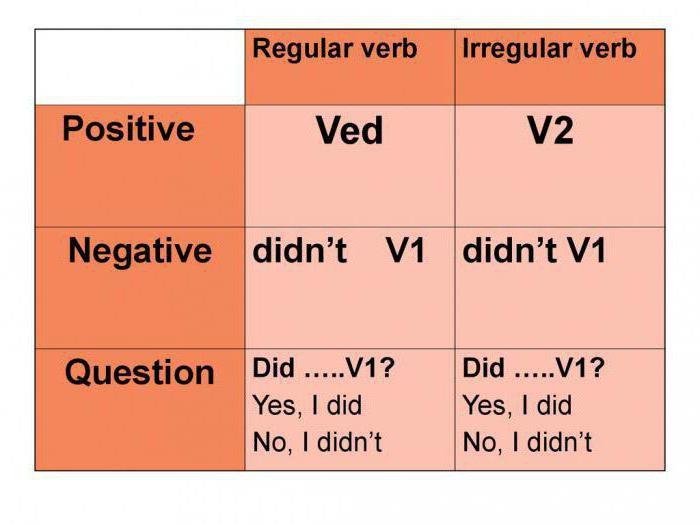 Паст Симпл - примеры с переводом и правила употребления.