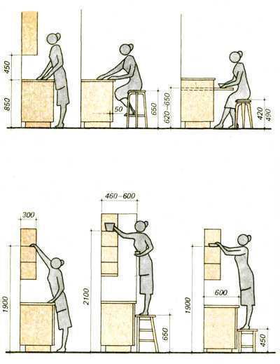 Размер кухонной столешницы