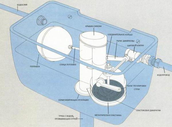 Не останавливается вода в бачке унитаза