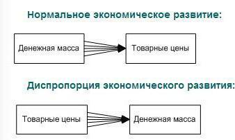 Уравнение реакции обмена