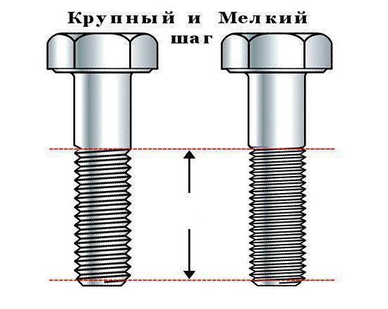размеры дюймовых и метрических резьб