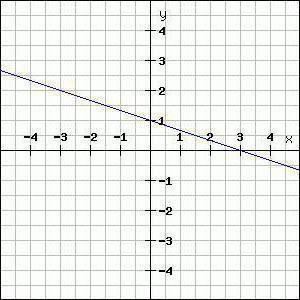 Как сделать уравнение прямой 164