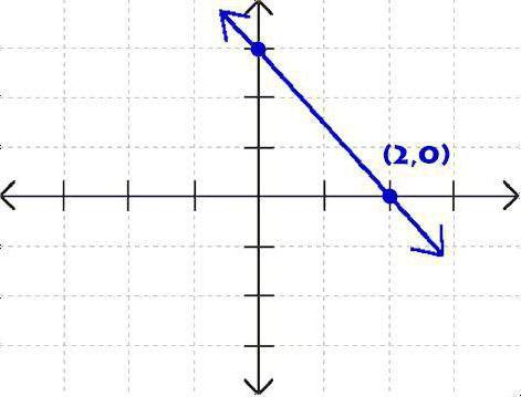 Как сделать уравнение прямой 231