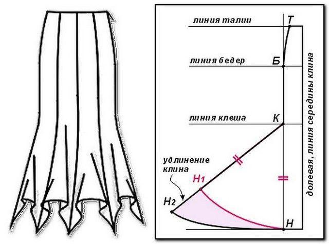шестиклинка юбка выкройка