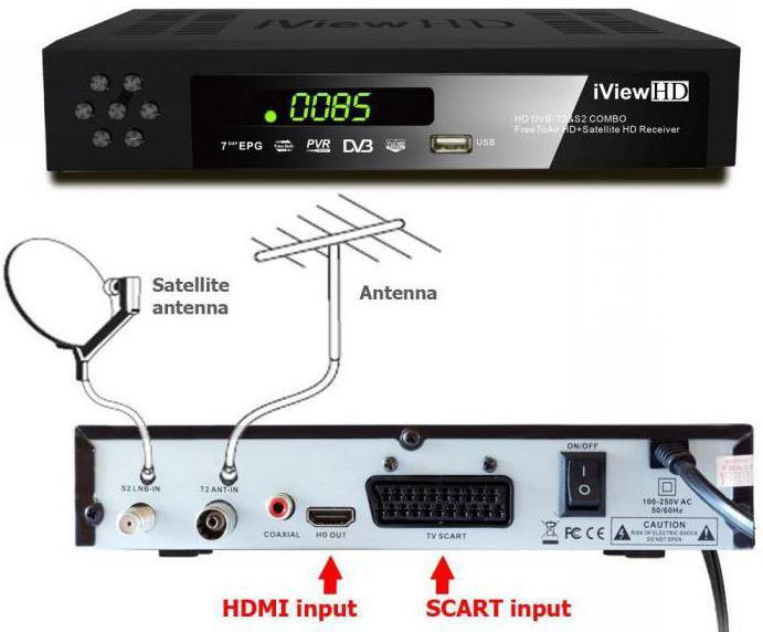 Как настроить каналы на спутниковом тюнере самостоятельно?