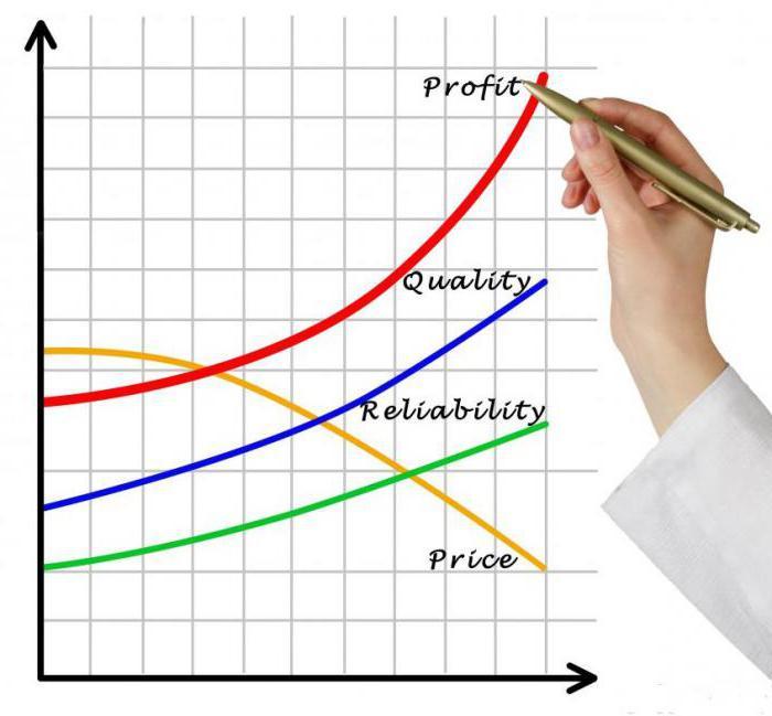 в чем отличие дохода от прибыли