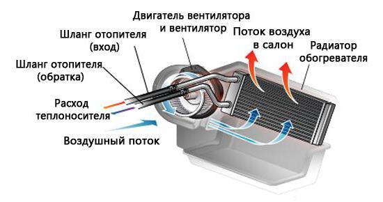 1530884 - Течь радиатора печки шевроле нива