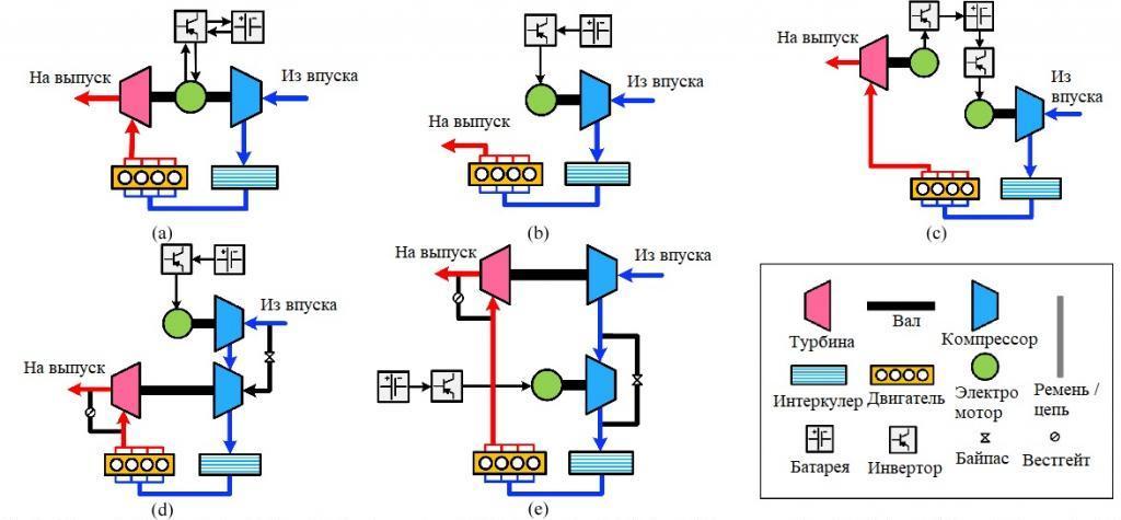 Электрические системы принудительной индукции