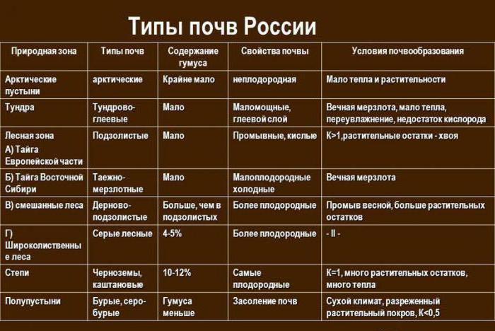 типы почв таблица
