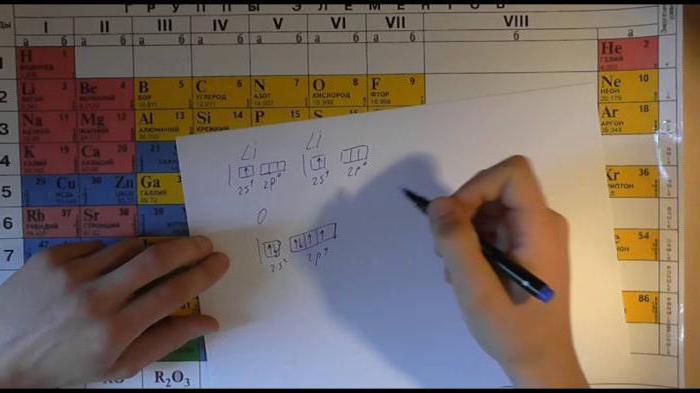 характеристика элементов периодической системы менделеева