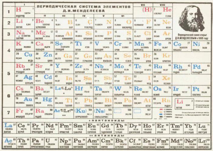периодический закон и периодическая система элементов менделеева