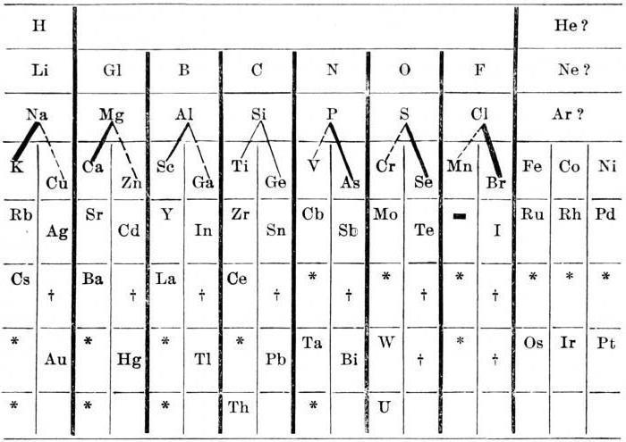 система элементов менделеева