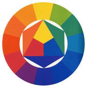 цветовой круг гете основные цвета