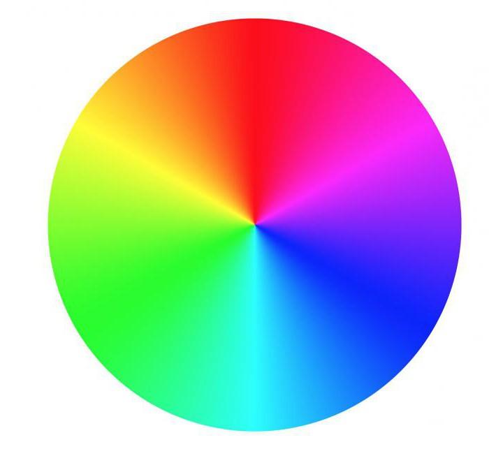 цветовой круг иоганна гете