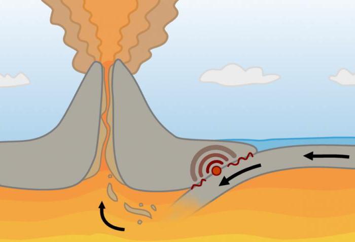 субдукция литосферных плит