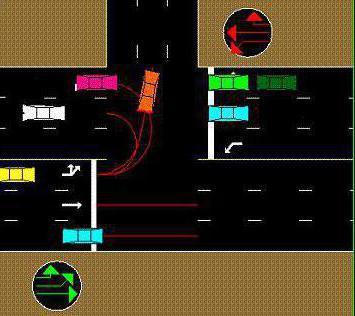 разворот на перекрестке со светофором порядок действий