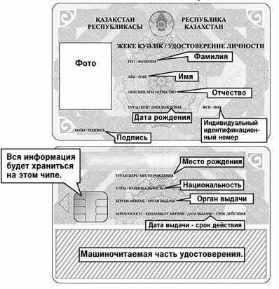 удостоверение личности республики казахстан