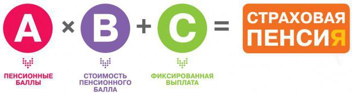 Пенсии для крымчан как их будут пересчитывать
