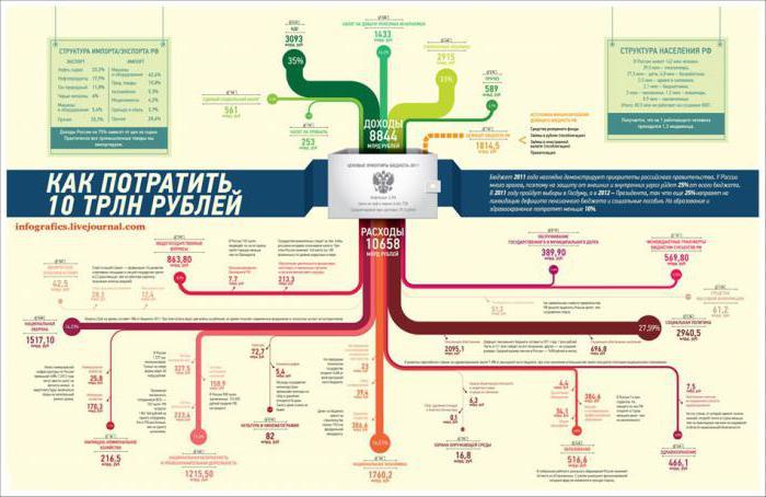 как сделать инфографику в power point