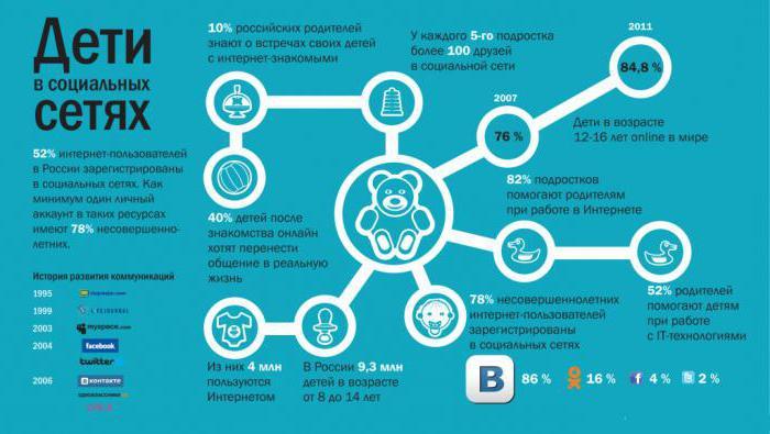 как сделать инфографику на русском