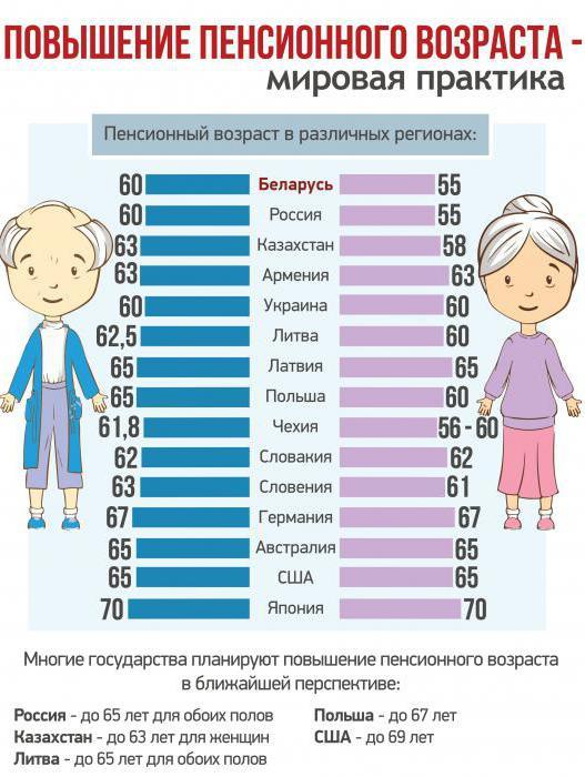 или стоит при каком возрасте нельзя сокращать в беларуси термобелья это