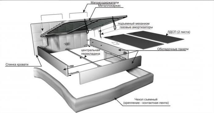 Схема сборки кровати с подъемным механизмом