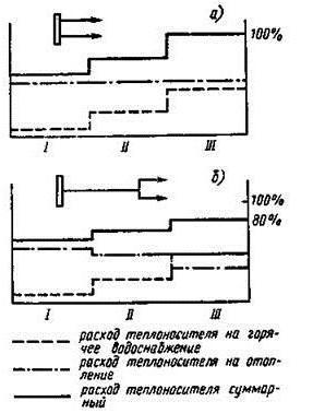 Схема теплового узла отопления