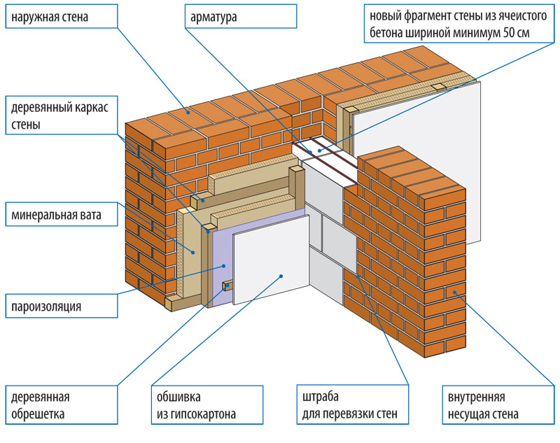 How to determine the load-bearing wall in the house