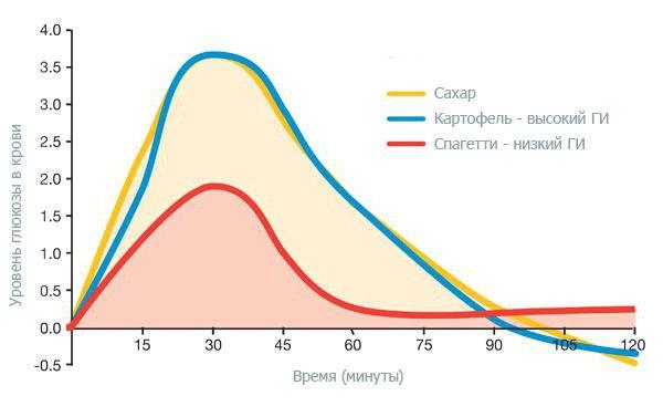 Сахарный диабет 1 и 2 типа. Разница симптомов